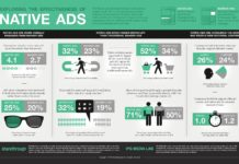 Millennials e Native Advertising