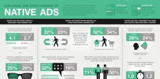 Millennials e Native Advertising
