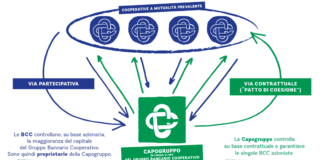 ICCREA Gruppo Bancario Cooperativo