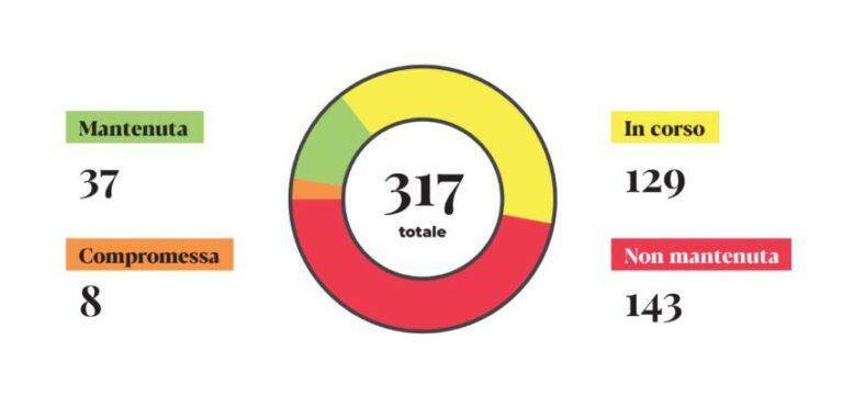 1 anno di Governo Gialloverde: le promesse mantenute sono solo l'11%!