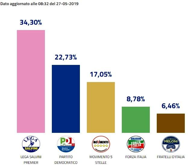 L'analisi del voto del Direttore Sodano