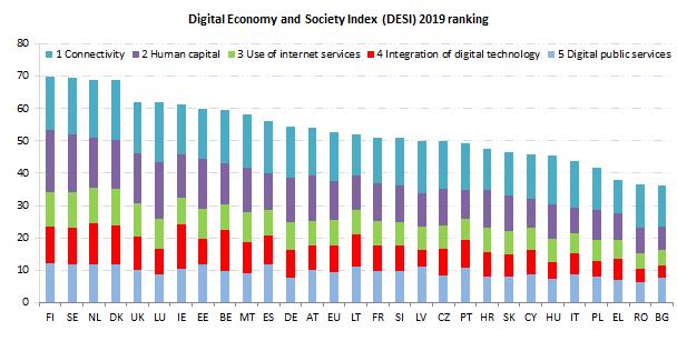 Digitalizzazione in Italia? Tra gli ultimi in Europa