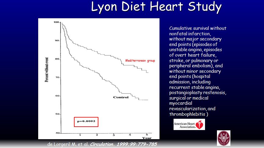Effetti della dieta mediterranea sui rischi cardiovascolari