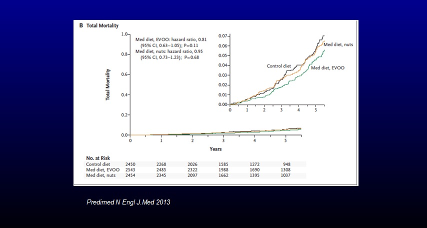Comparative mortality rate for the Mediterranean diet