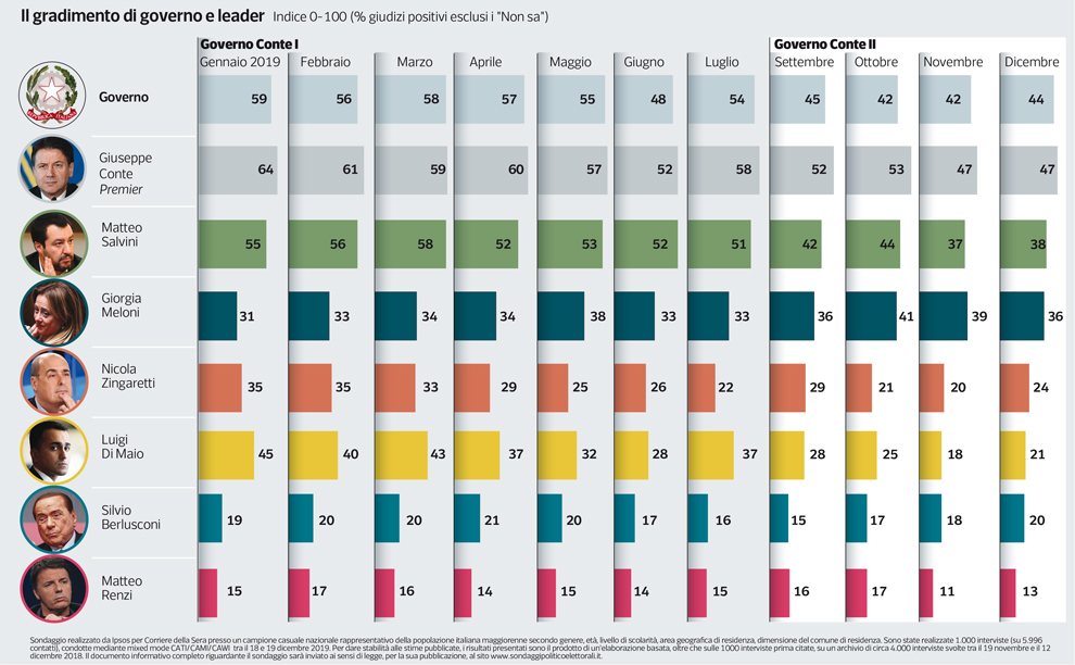 sondaggio gradimento leader politici
