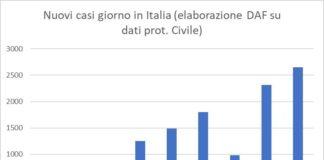 andamento coronavirus in Italia al 12 marzo 2020