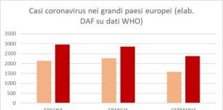 dati-coronavirus