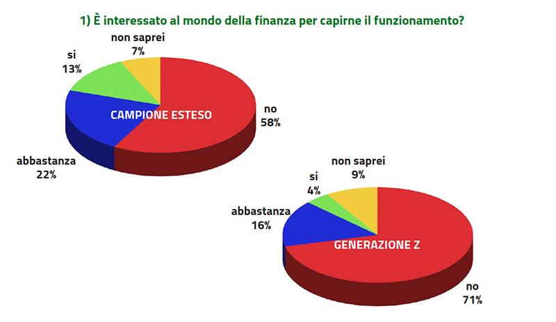 Interesse nella finanza