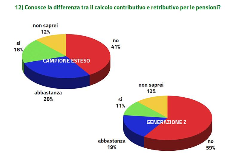 differenza pensione contributiva e retributiva
