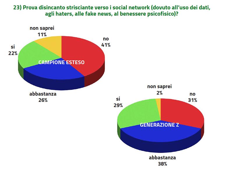giudizio social network
