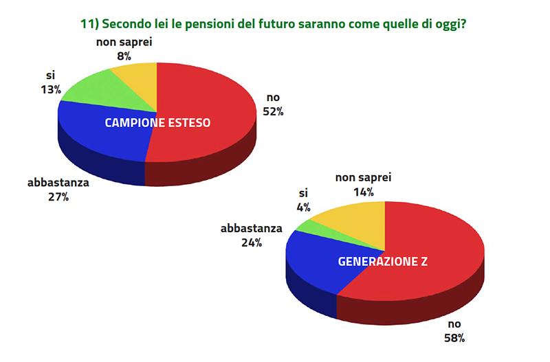 pensioni del futuro