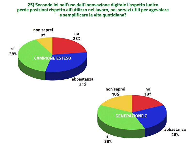 uso innovazione digitale e lavoro