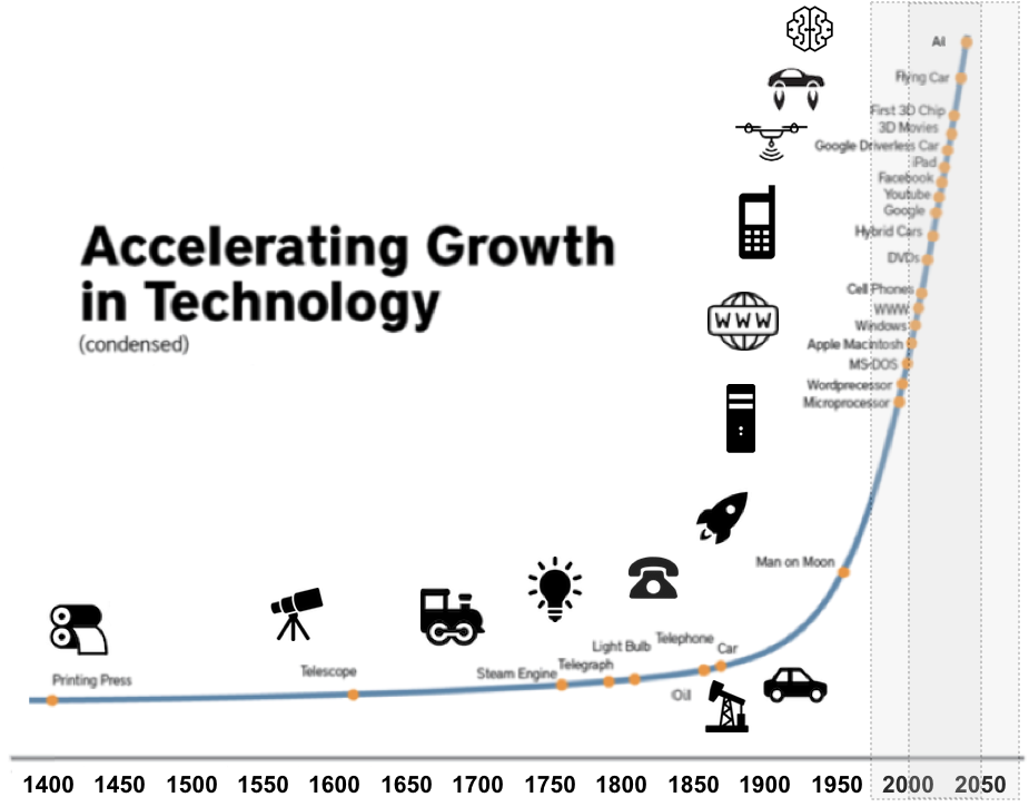 Accelerating-Growth-in-Technology