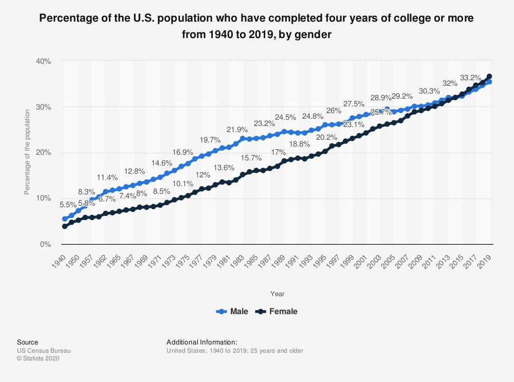 Crescita laureati USA