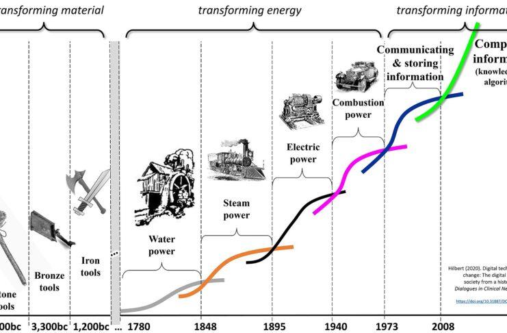 Cicli economici e transizione