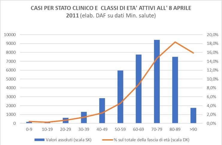 covid-cases-by-clinical-status