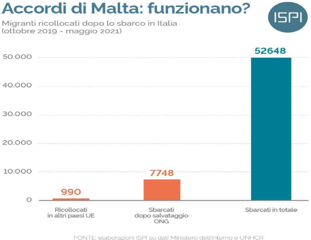 accordi di Malta
