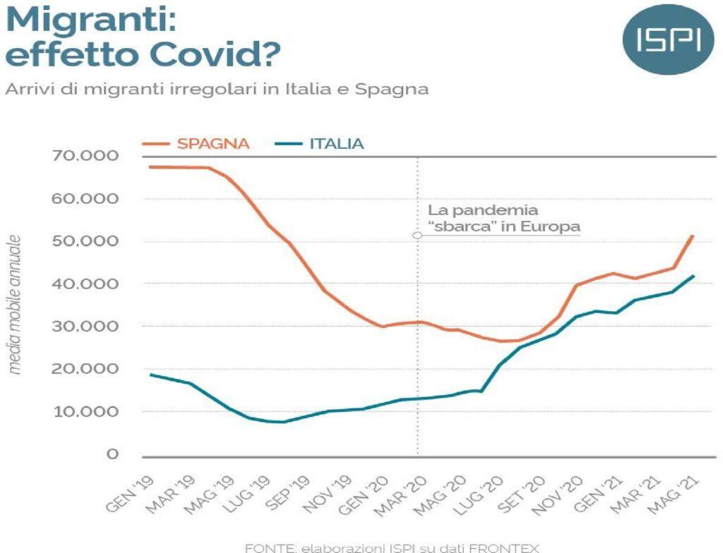migranti e covid