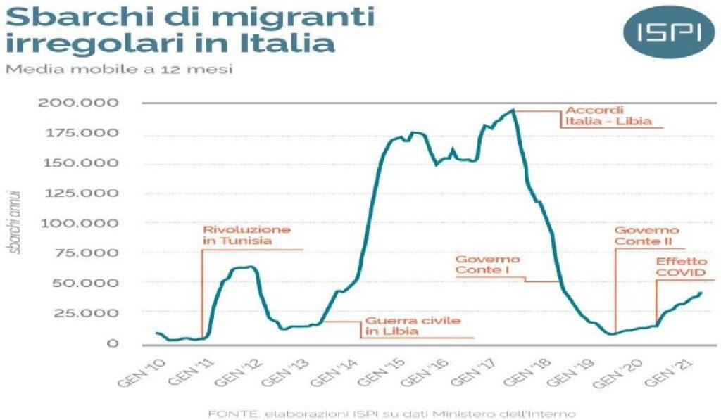 sbarchi migranti italia
