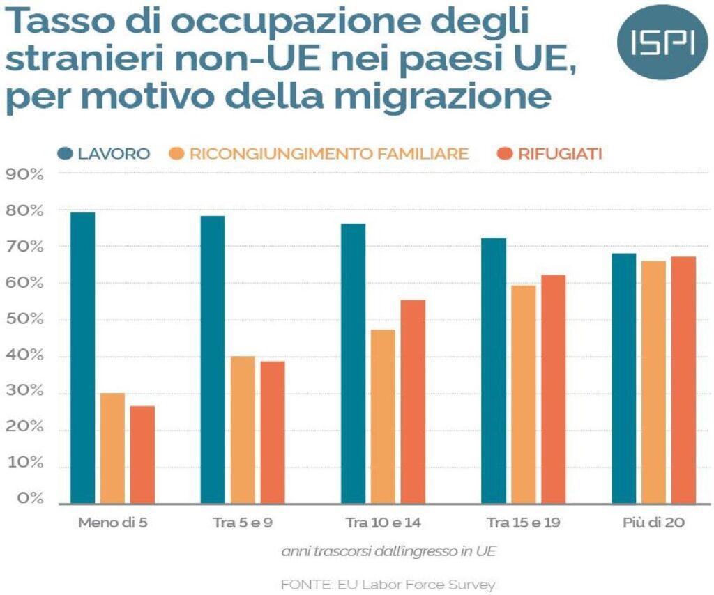 tasso occupazione stranieri